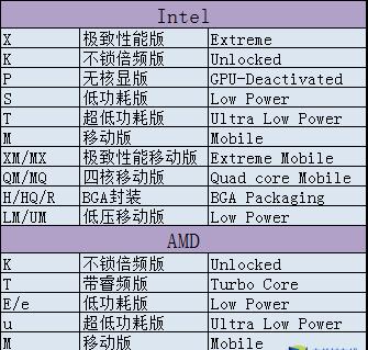 2.png 小白装机再不怕被坑 教你简单解读核心硬件参数 游戏问题