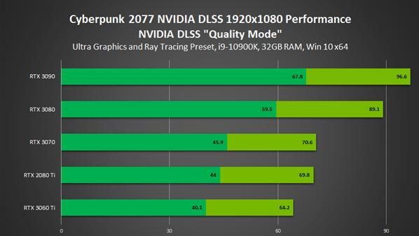 NVIDIA 460.79版显卡驱动发布:全力优化《赛博朋克2077》64位Win10,Win7全部支持